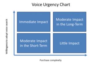 Voice Urgency Chart   Advantix Digital
