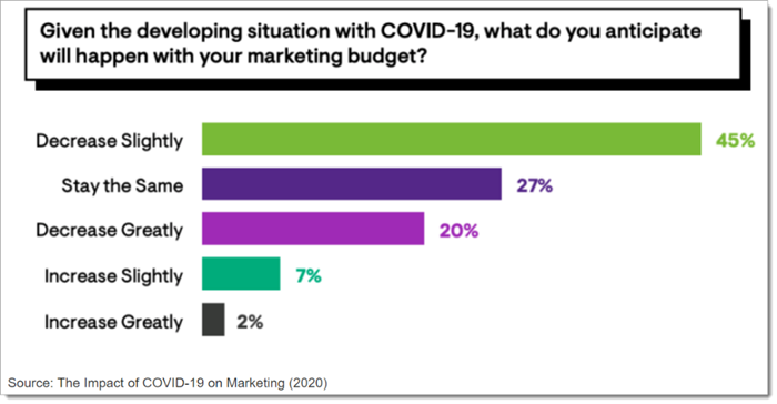 marketing budget changes based on COVID