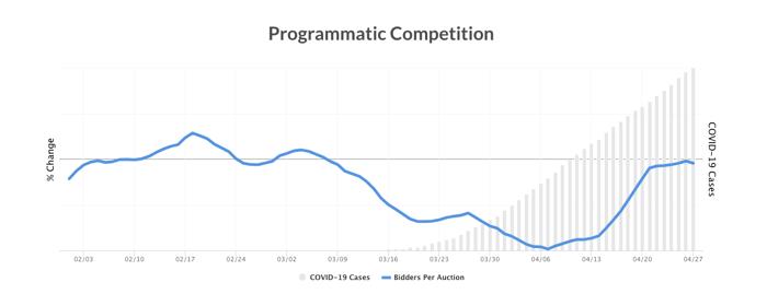 Programmatic Competition Graph